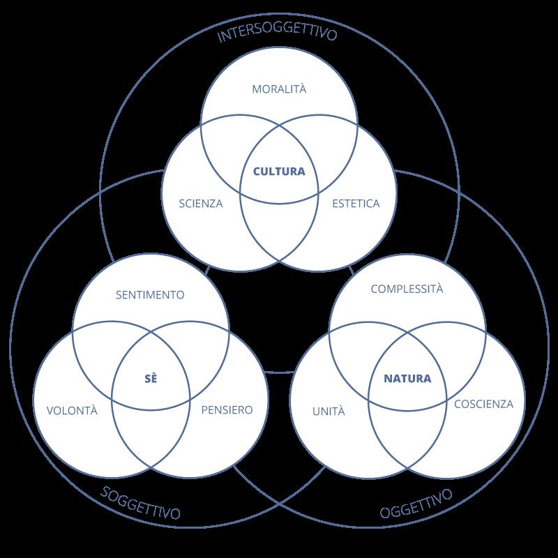 tre-elementi-tre